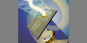 Detector voor vortex-lichtbundels