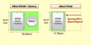 FRAM met SRAM-compatibele interface