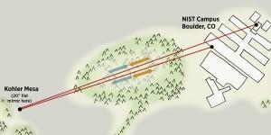 Ultranauwkeurig transport van tijdsignalen door de open lucht