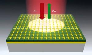 Efficiënte frequentieverdubbelaar voor laserlicht