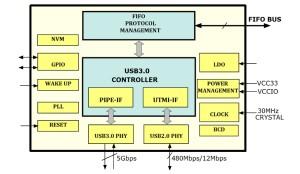 USB 3.0 interface-chips van FTDI