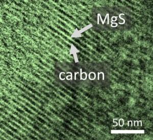 Nieuw elektrolyt maakt magnesium-zwavel-accu mogelijk