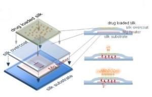 Zelfoplossend elektronisch implantaat