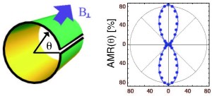 Links: schematische weergave van een grafeen-nanorol; rechts: de directionele afhankelijkheid van de magnetoweerstand (afbeelding: Ching-Hao Chang).