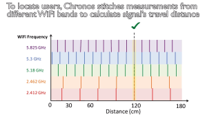 MIT's Chronos bepaalt WiFi-toegang aan de hand van exacte locatie