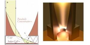 3D-geprinte 'lichtval' verhoogt rendement zonnecellen
