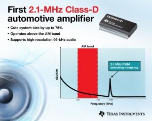 Klasse-D audioversterker op 2,1 MHz