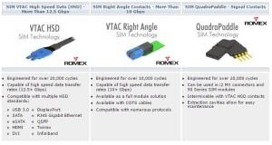 Flexibele connectoren voor 12Gbs data-overdracht