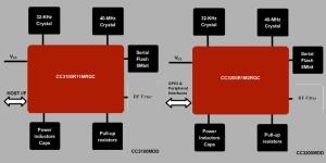 Nieuwe WiFi-modules voor het IoT