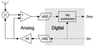 Full-duplex radioverbinding via één kanaal