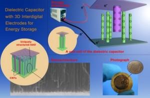 Nanotechnologie verhoogt energiedichtheid van condensatoren