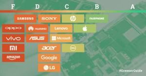 Scorekaart van 17 consumentenelektronicabedrijven uit de Guide to Greener Electronics 2017 van Greenpeace.