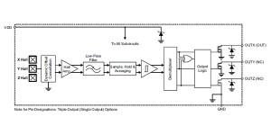 Ultragevoelige omnipolaire en omnidirectionele Hall-effect-schakelaar