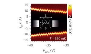 Oscillerende superstromen in grafeen