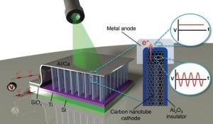 Eerste optische 'rectenna' converteert licht naar gelijkstroom