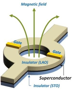 Nanoschakelaars voor supergeleiding