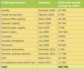 13_ecodesign_measures