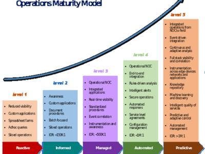Operations maturity: Smart management of smart grids