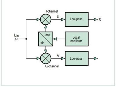 Figure 1. Quadrature mixing.