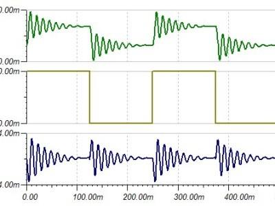 High Pass Signal origins the same at 4 Hz inputs