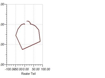 2 kHz Resonance Nyquist - Allmost a donut