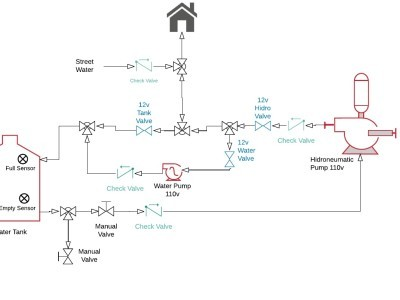 Pipes Diagram