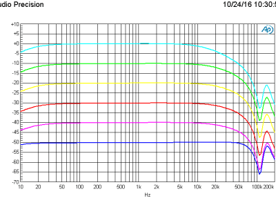 Amplitude vs frequency using the Lundahl LL1935 transformer, 6 gain settings