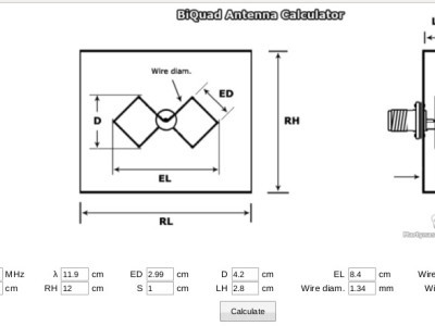 Bi-Quad antenna calculations