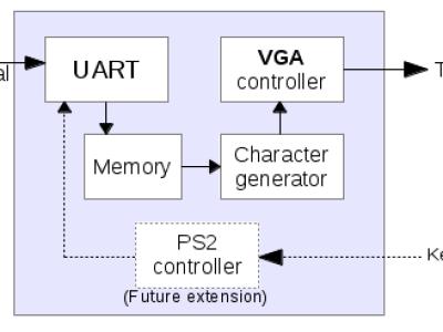 Figure 1 : Block diagram
