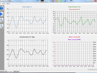 Constrol Station Software - Scopes
