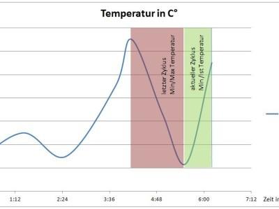 Kurvenverlauf Temperatur