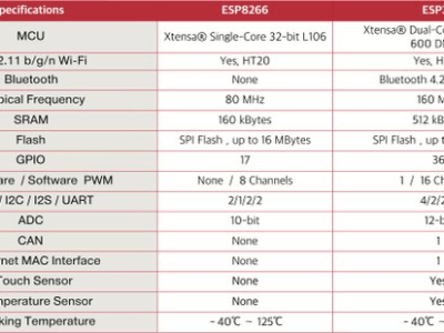 This comparison wins ESP32 outright over ESP8266  (pic courtesey Internet )