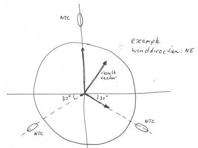 Grafical display of vectors