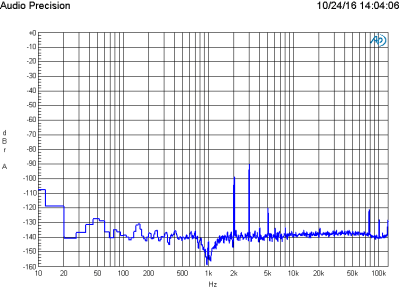 FFT of 1 V signal at 20 dB gain using Lundahl LL1935 transformer