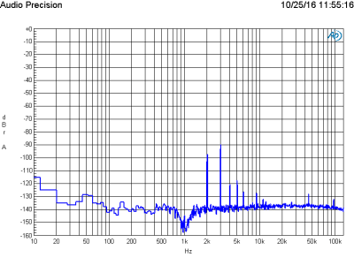 FFT of 1 V signal at 20 dB gain using the Pikatron UP3095M transformer