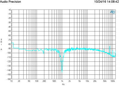 FFT of 1 V signal at 70 dB gain using Lundahl LL1935 transformer