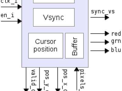 Figure 2 : VGA controller