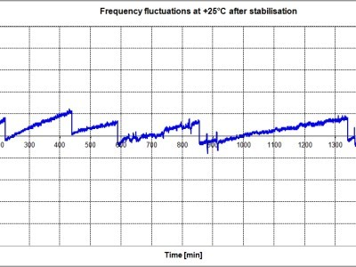 Test - Frequency fluctuations over a time period of 1500 min.