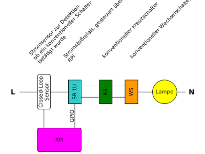 Funktionsblockschaltbild des Gesamtsystems