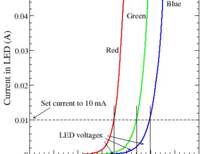 LED voltage/current relation