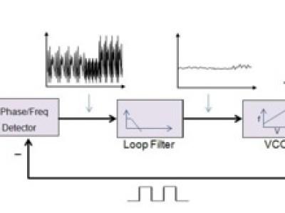 Picture 2: Phase locked loop principle