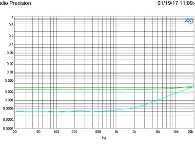 Plot A - 160321-1 v1.0 THD+N vs FRQ at 200 mV and 2 V in, 2 V out (bandwidth 80 kHz)
