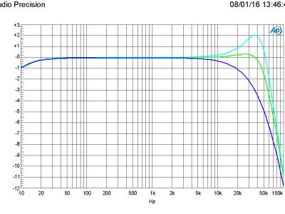 Amplitude vs frequency in 4/6/8 ohm (PSU +/-60 V)