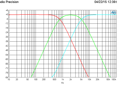 Plot A: Amplitude vs Frequency of the three filter outputs