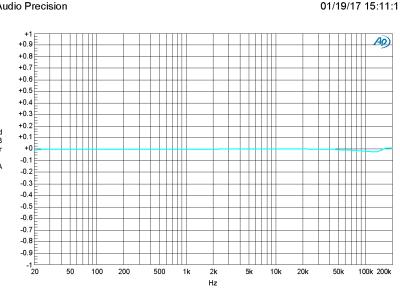 Plot B - 160321-1 v1.0 AMP vs FRQ at 0 dB gain