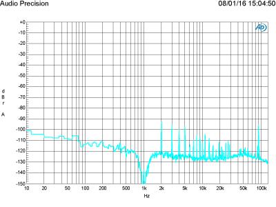 FFT of 50 W in 8 ohm, 1 kHz (THD+N = 0.004 %, bandwidth 22 kHz)