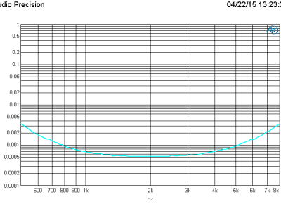 Plot E: THD+N vs Frequency of the Mid output