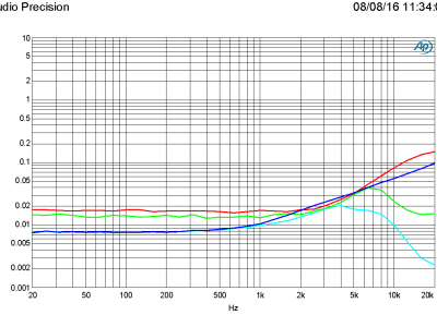 THD+N vs frequency, 1 W and 50 W in 4 ohm, bandwidth 22 kHz and 80 kHz (PSU+/-46 V)