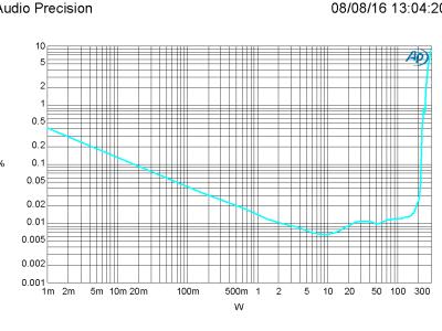 THD+N vs level, 1 kHz, 4 ohm, bandwidth 22 kHz (PSU +/-46 V)