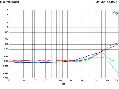 THD+N vs frequency, 1W/50W in 4 ohm, B = 22 kHz and 80 kHz, R7 = 47k (PSU +/-46 V)